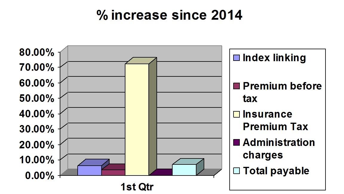 increase in ipt